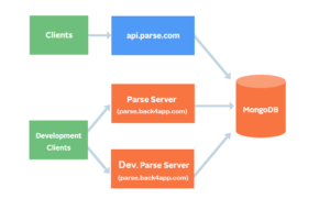 Parse Server endpoint 1