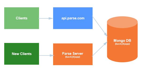 Parse Server Migration