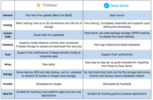 Parse-Firebase-Comparison
