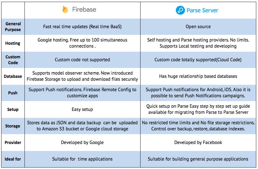 FirebasexParse