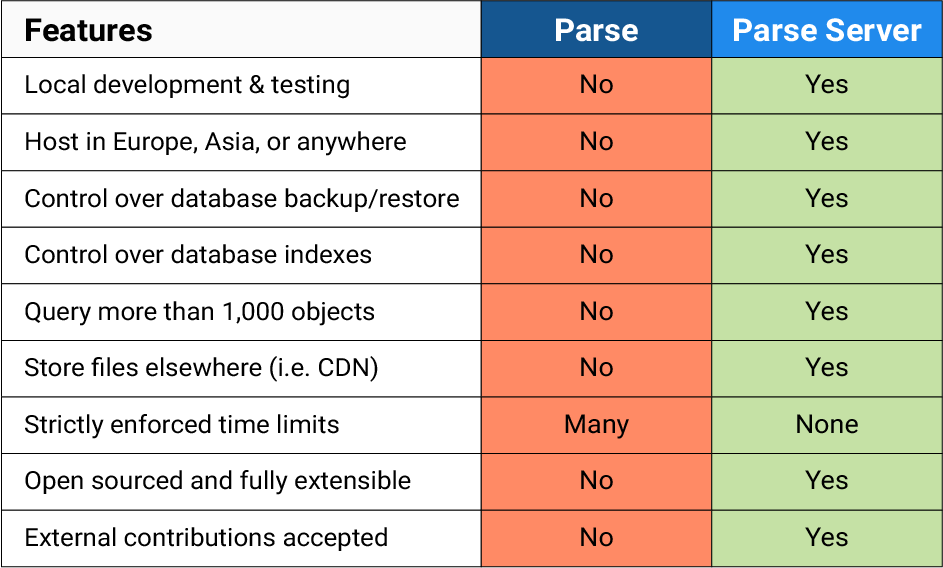 parse-vs-parse-server