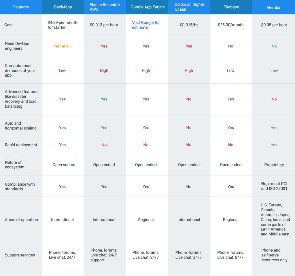 heroku-alternatives-table