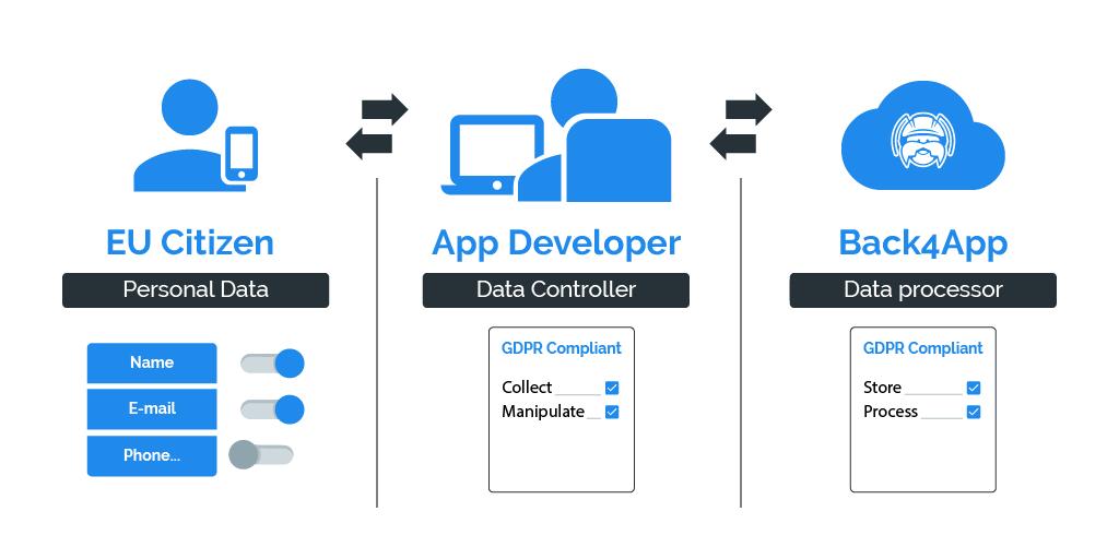 gdpr-personal-data-controller-processor