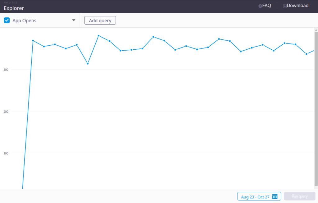 app-opens-back4app-analytics-report
