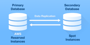aws-database-cost-reduction-bill
