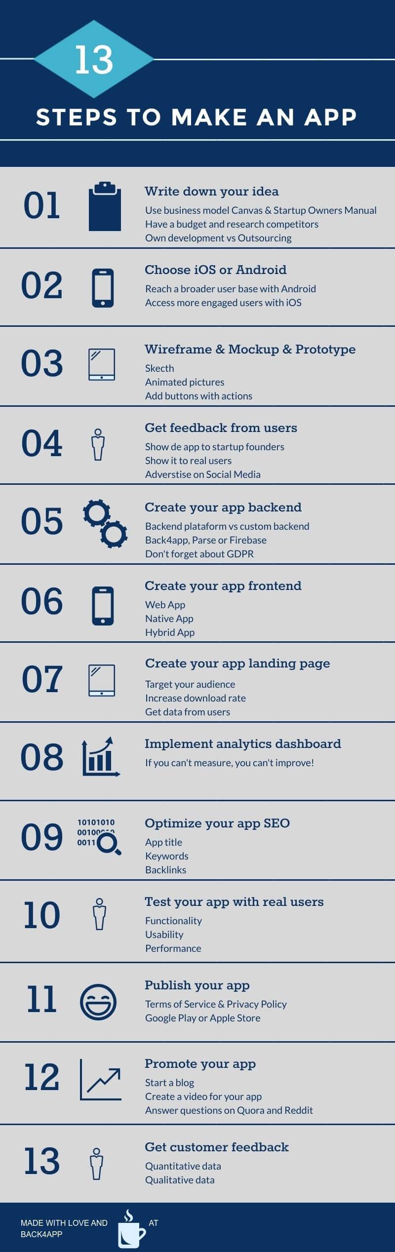 13-Steps-to-make-an-app