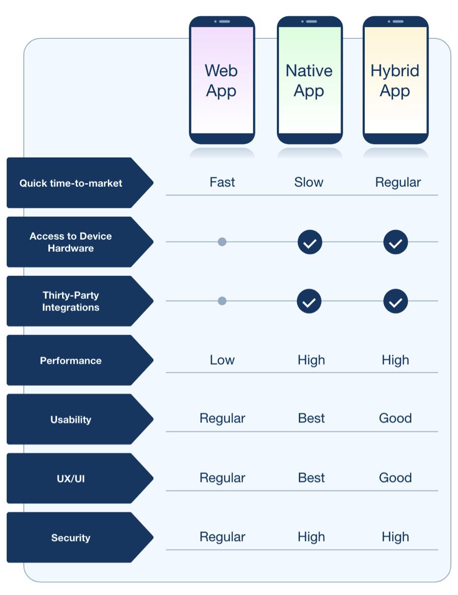 app nativo híbrido web