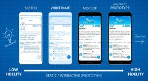 wireframe-mockup-prototipo