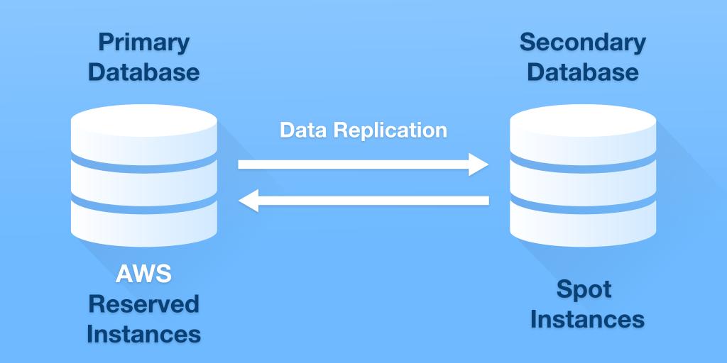 aws-database-spot-instance