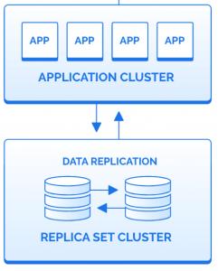 Parse Server Architecture