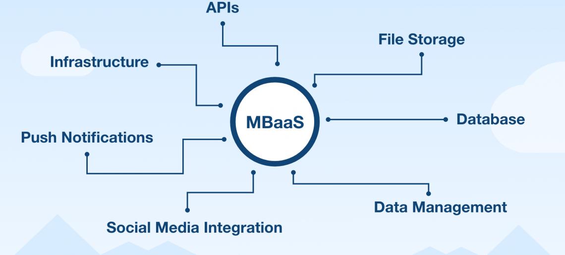Os melhores fornecedores de mBaaS