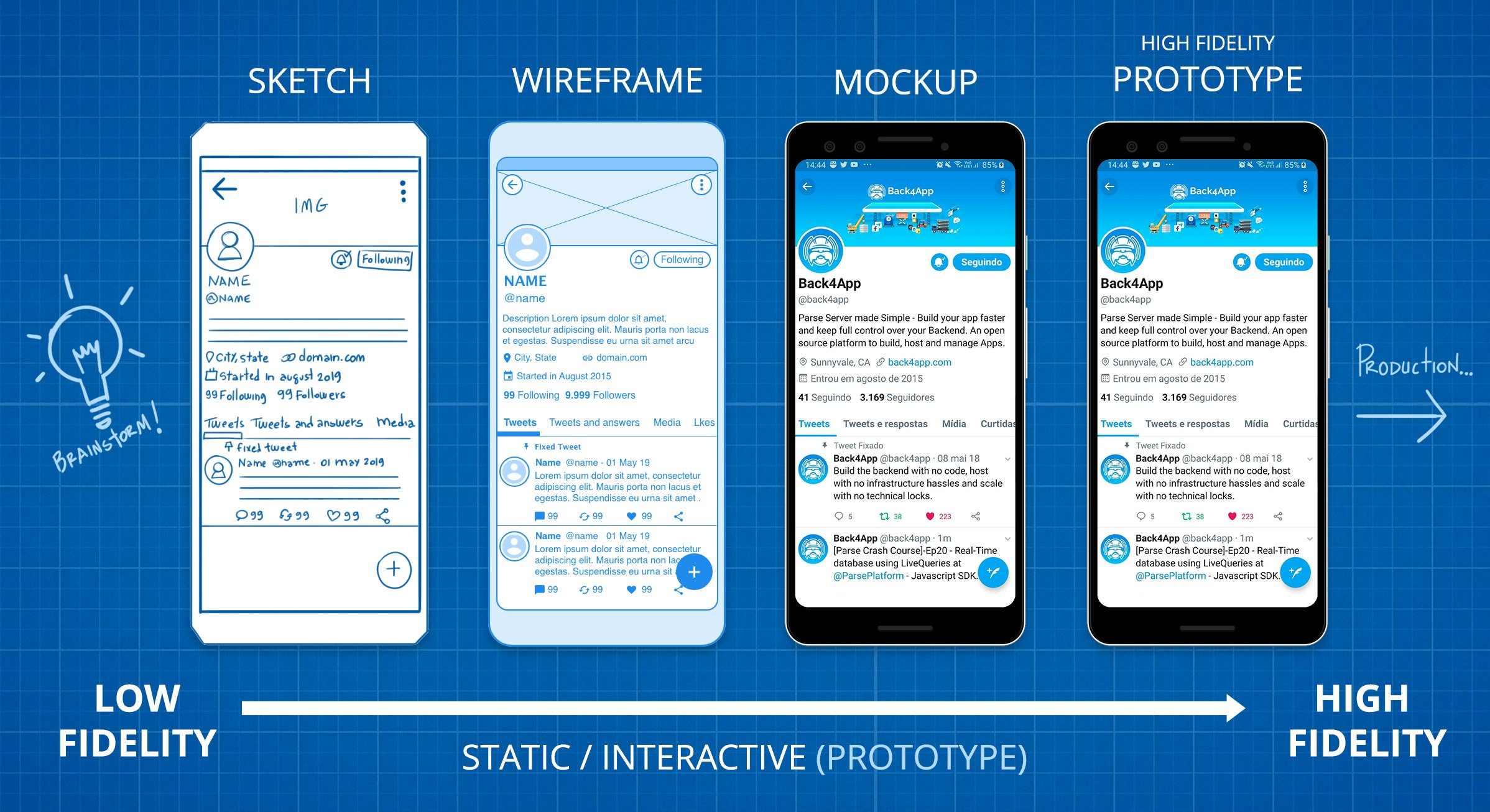 Mobile App Design Steps