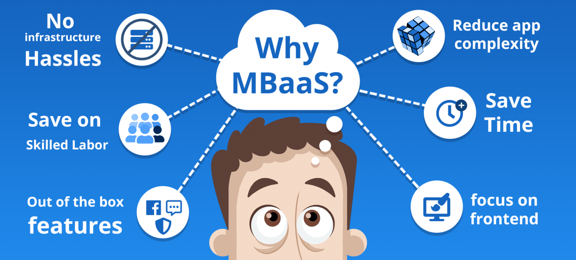 What is a mBaaS – Mobile Backend as a Service?