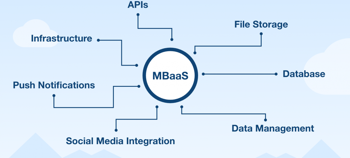 Top 5 Free mBaaS Services You Should Know