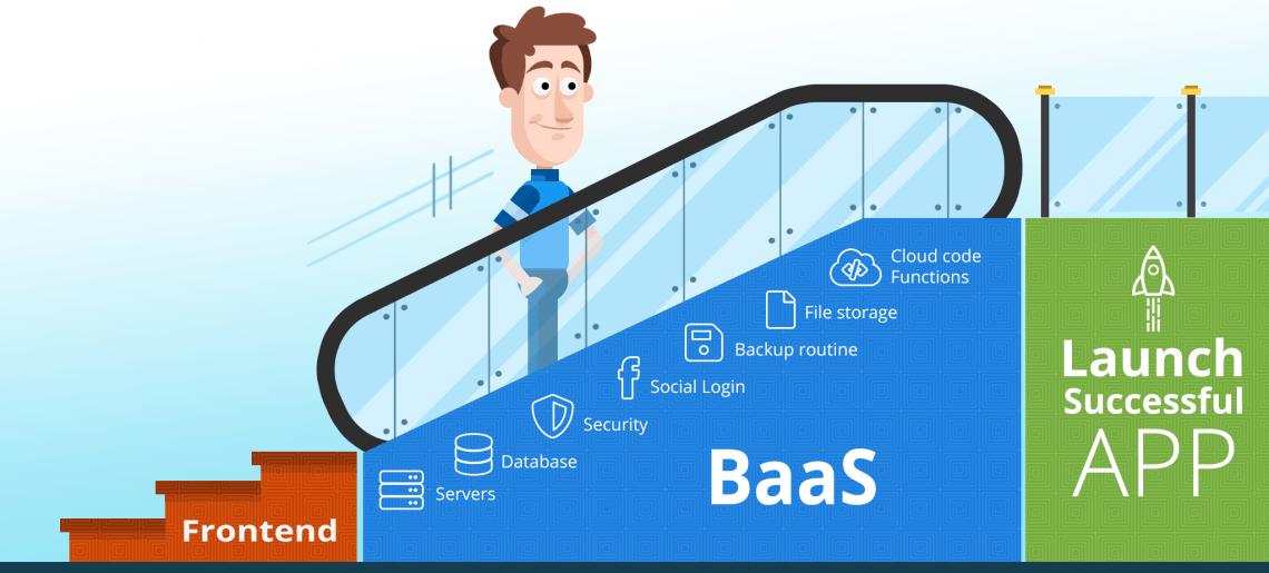 Mejor BaaS – Backend como servicio 2021